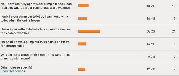 Winter toilet emptying