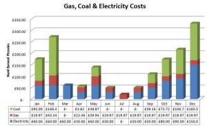 Narrowboat Fuel Costs